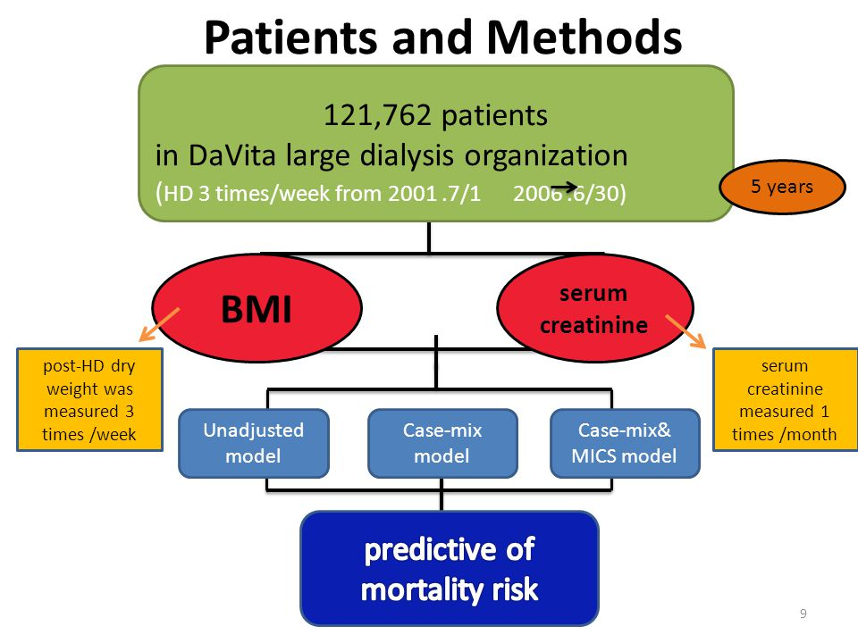 Patients and Methods 9 121,762 patients in DaVita large dialysis organization ( HD 3 times/week from 2001.7/1 2006.6/30) Unadjusted model Case-mix model Case-mix& MICS model serum creatinine BMI 5 years post-HD dry weight was measured 3 times /week serum creatinine measured 1 times /month