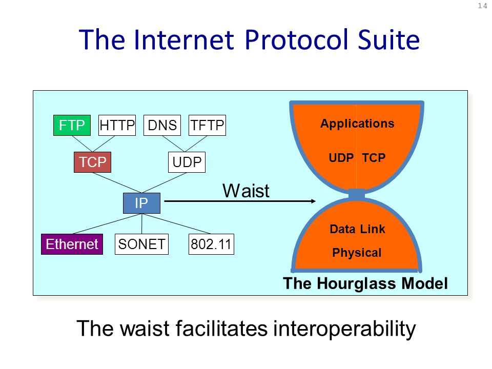 The Internet Protocol Suite 14 UDPTCP Data Link Physical Applications The Hourglass Model Waist The waist facilitates interoperability FTPHTTPTFTPDNS TCPUDP IP EthernetSONET802.11