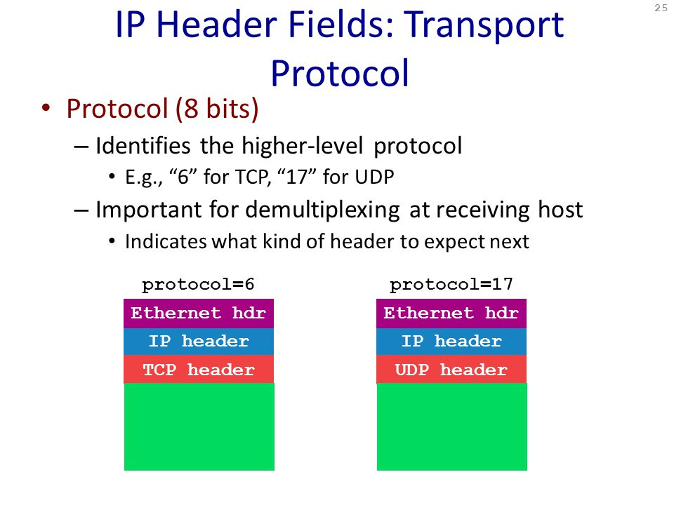 IP Header Fields: Transport Protocol Protocol (8 bits) – Identifies the higher-level protocol E.g., 6 for TCP, 17 for UDP – Important for demultiplexing at receiving host Indicates what kind of header to expect next 25 protocol=6protocol=17 IP header UDP header Ethernet hdr IP header TCP header Ethernet hdr