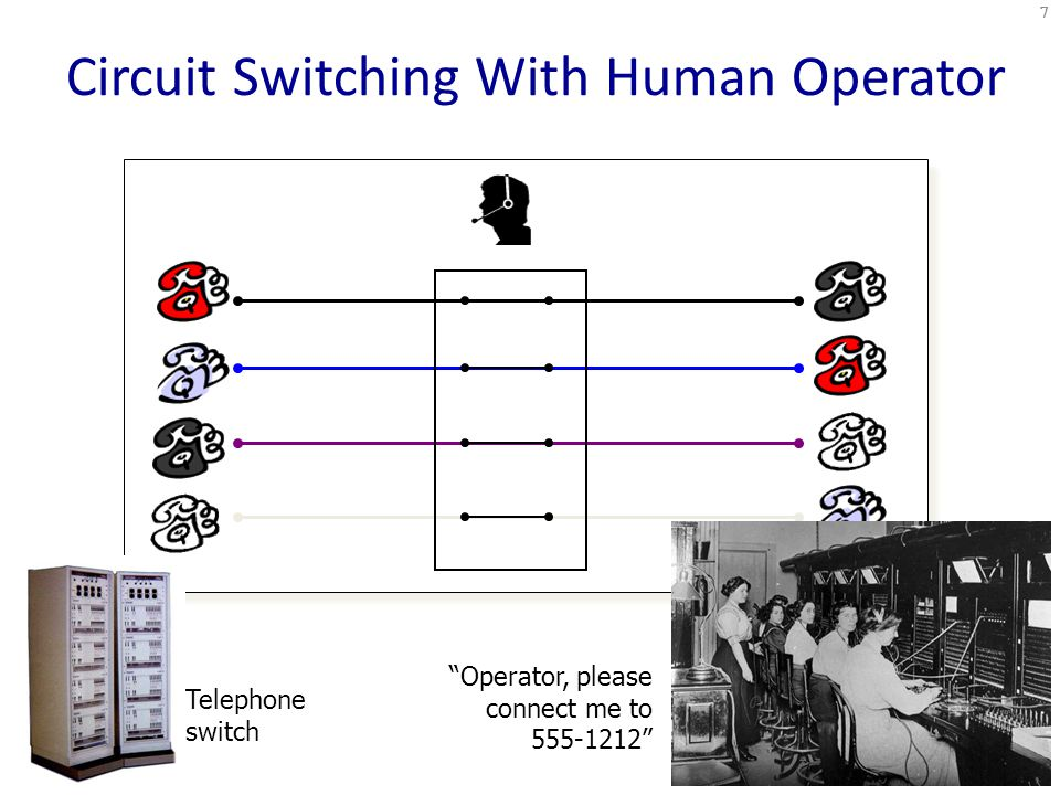 Circuit Switching With Human Operator 7 Telephone switch Operator, please connect me to 555-1212