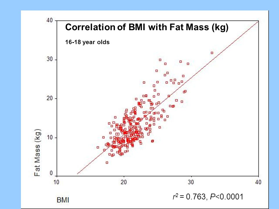 Correlation of BMI with Fat Mass (kg) r 2 = 0.763, P<0.0001 16-18 year olds