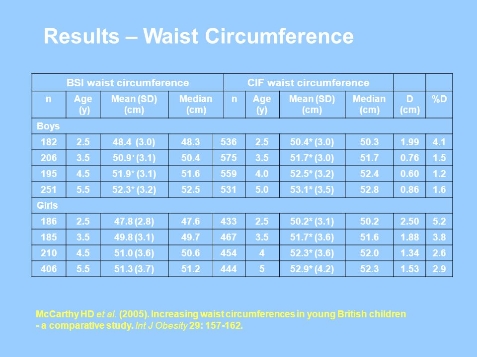BSI waist circumferenceCIF waist circumference nAge (y) Mean (SD) (cm) Median (cm) nAge (y) Mean (SD) (cm) Median (cm) D (cm) %D Boys 1822.548.4 (3.0)48.35362.550.4* (3.0)50.31.994.1 2063.550.9 + (3.1)50.45753.551.7* (3.0)51.70.761.5 1954.551.9 + (3.1)51.65594.052.5* (3.2)52.40.601.2 2515.552.3 + (3.2)52.55315.053.1* (3.5)52.80.861.6 Girls 1862.547.8 (2.8)47.64332.550.2* (3.1)50.22.505.2 1853.549.8 (3.1)49.74673.551.7* (3.6)51.61.883.8 2104.551.0 (3.6)50.6454452.3* (3.6)52.01.342.6 4065.551.3 (3.7)51.2444552.9* (4.2)52.31.532.9 McCarthy HD et al.