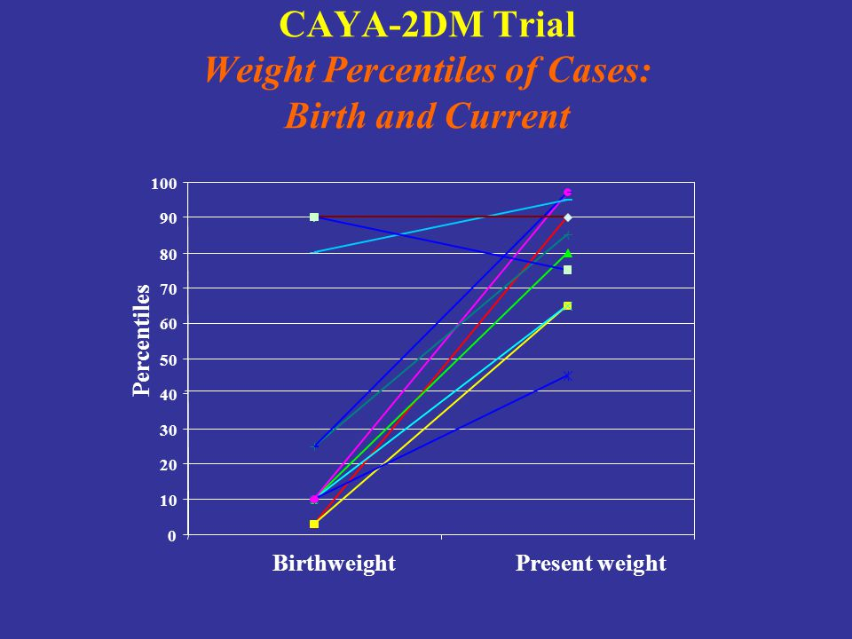 CAYA-2DM Trial Weight Percentiles of Cases: Birth and Current