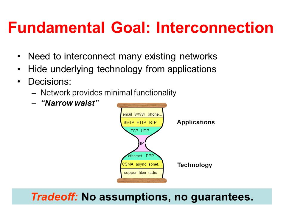 Fundamental Goal: Interconnection Need to interconnect many existing networks Hide underlying technology from applications Decisions: –Network provide