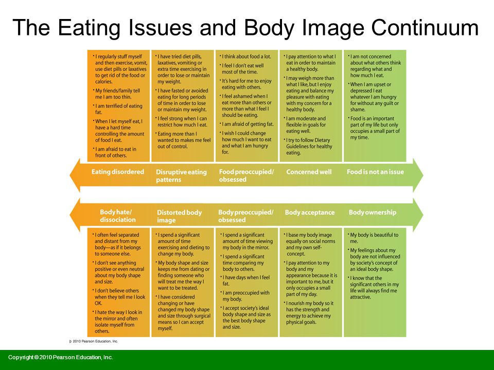 The Eating Issues and Body Image Continuum Copyright © 2010 Pearson Education, Inc.