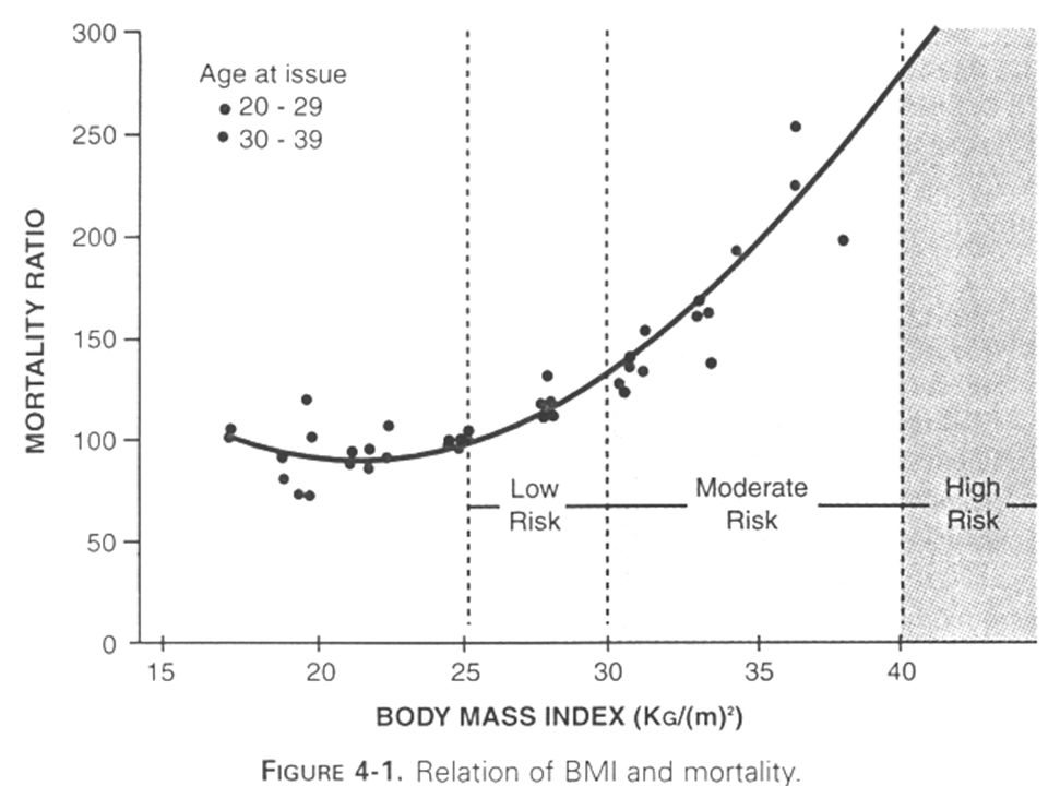 Body Mass Index Weight/Height 2 ; kg/meters 2 Extensively used in epidemiology studies Most commonly used measure to define obesity Does not measure fatness