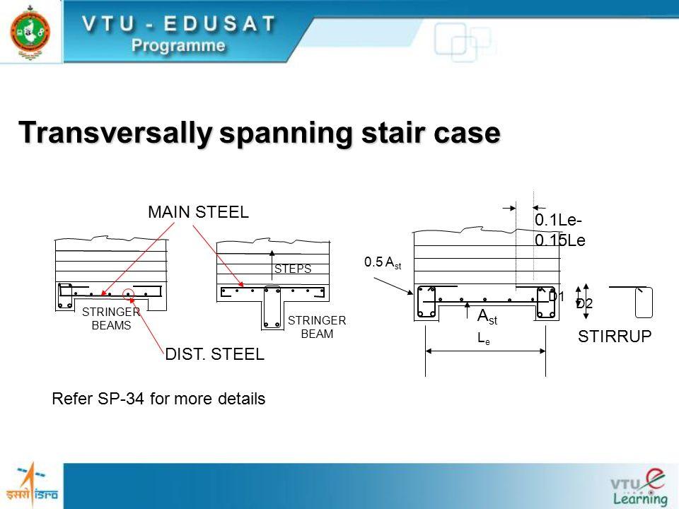 Transversally spanning stair case STEPS STRINGER BEAMS STRINGER BEAM 0.5 A st 0.1Le- 0.15Le LeLe A st D1 D2 STIRRUP MAIN STEEL DIST. STEEL Refer SP-34