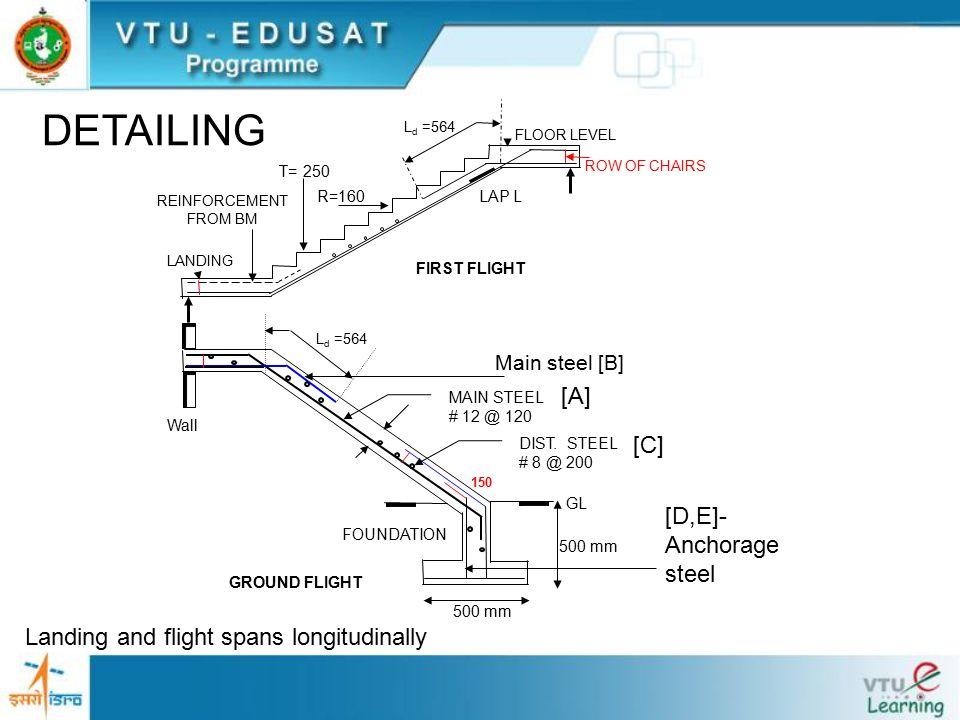 ROW OF CHAIRS 500 mm GL Wall FOUNDATION GROUND FLIGHT MAIN STEEL # 12 @ 120 DIST.