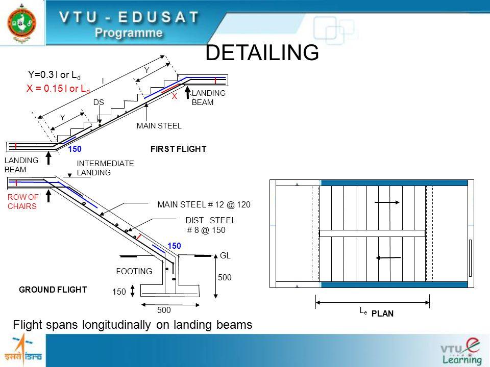 PLAN LeLe DETAILING Flight spans longitudinally on landing beams