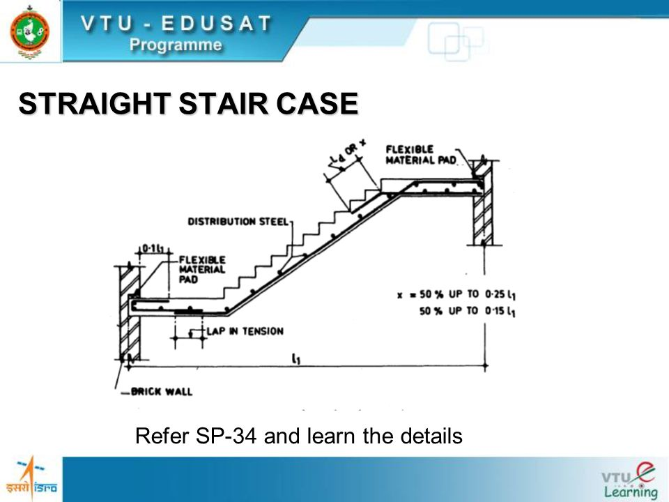 STRAIGHT STAIR CASE Refer SP-34 and learn the details