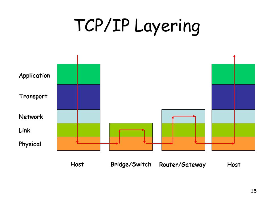 15 TCP/IP Layering Bridge/Switch Router/Gateway Host Application Transport Network Link Physical
