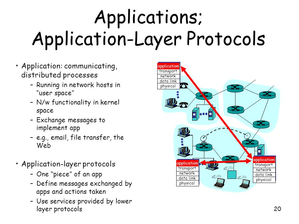 20 Applications; Application-Layer Protocols Application: communicating, distributed processes –Running in network hosts in user space –N/w functionality in kernel space –Exchange messages to implement app –e.g., email, file transfer, the Web Application-layer protocols –One piece of an app –Define messages exchanged by apps and actions taken –Use services provided by lower layer protocols application transport network data link physical application transport network data link physical application transport network data link physical