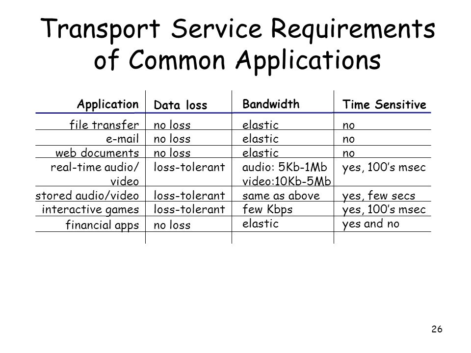 26 Transport Service Requirements of Common Applications no loss loss-tolerant no loss elastic audio: 5Kb-1Mb video:10Kb-5Mb same as above few Kbps elastic no yes, 100's msec yes, few secs yes, 100's msec yes and no file transfer e-mail web documents real-time audio/ video stored audio/video interactive games financial apps Application Data loss Bandwidth Time Sensitive