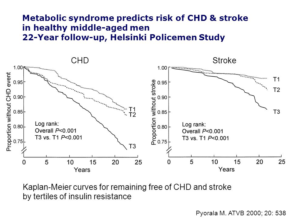 Pyorala M. ATVB 2000; 20: 538 Kaplan-Meier curves for remaining free of CHD and stroke by tertiles of insulin resistance Metabolic syndrome predicts r