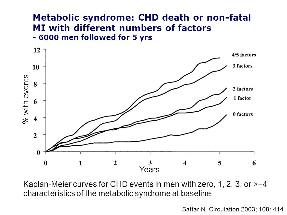 Sattar N. Circulation 2003; 108: 414 Kaplan-Meier curves for CHD events in men with zero, 1, 2, 3, or >=4 characteristics of the metabolic syndrome at