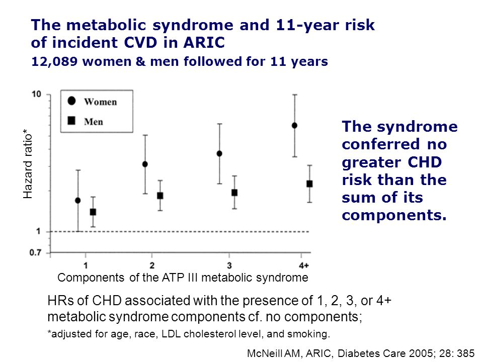 HRs of CHD associated with the presence of 1, 2, 3, or 4+ metabolic syndrome components cf.