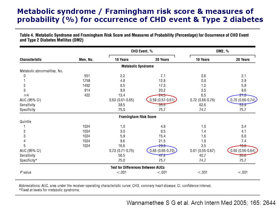 Wannamethee S G et al. Arch Intern Med 2005; 165: 2644 Metabolic syndrome / Framingham risk score & measures of probability (%) for occurrence of CHD
