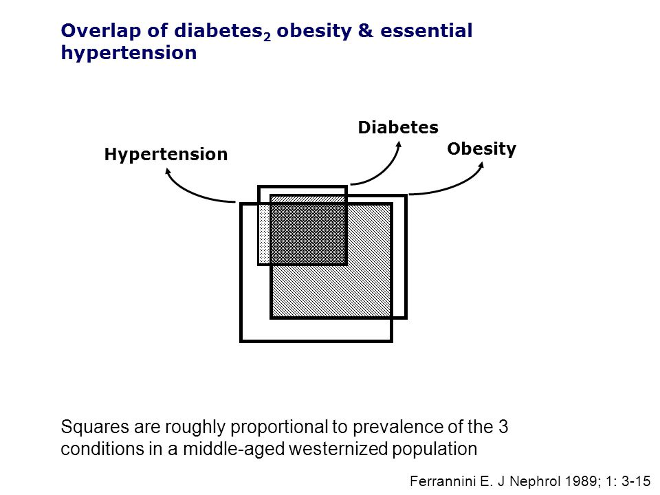 Diabetes Obesity Hypertension Overlap of diabetes 2 obesity & essential hypertension Squares are roughly proportional to prevalence of the 3 conditions in a middle-aged westernized population Ferrannini E.