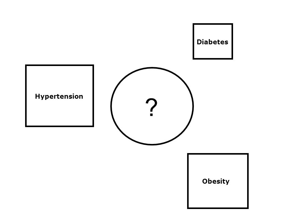 Diabetes Obesity Hypertension ?