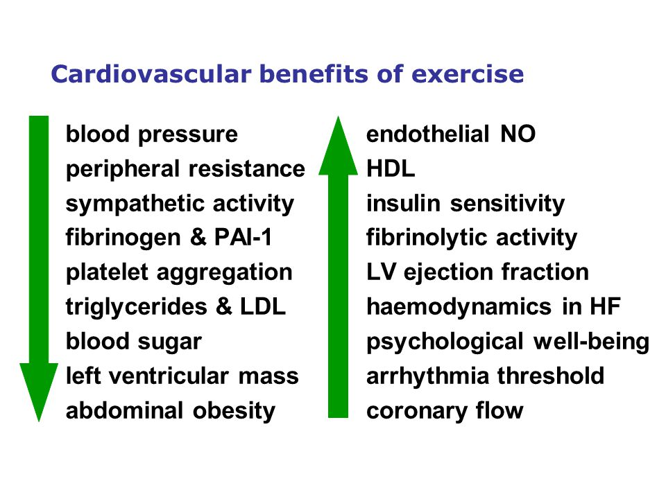 Cardiovascular benefits of exercise blood pressure peripheral resistance sympathetic activity fibrinogen & PAI-1 platelet aggregation triglycerides & LDL blood sugar left ventricular mass abdominal obesity endothelial NO HDL insulin sensitivity fibrinolytic activity LV ejection fraction haemodynamics in HF psychological well-being arrhythmia threshold coronary flow