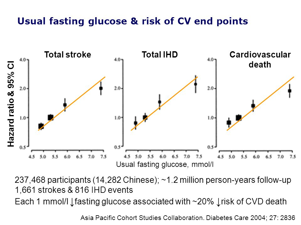 Hazard ratio & 95% CI Total strokeTotal IHDCardiovascular death Asia Pacific Cohort Studies Collaboration.