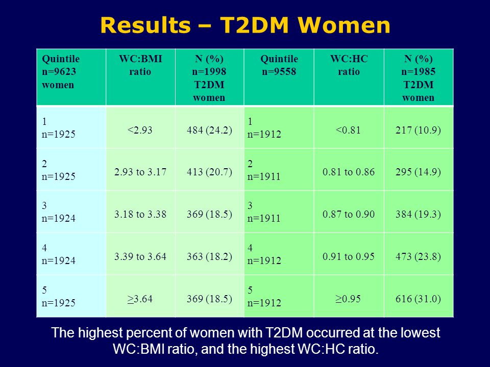 Results – T2DM Women Quintile n=9623 women WC:BMI ratio N (%) n=1998 T2DM women Quintile n=9558 WC:HC ratio N (%) n=1985 T2DM women 1 n=1925 <2.93484 (24.2) 1 n=1912 <0.81217 (10.9) 2 n=1925 2.93 to 3.17413 (20.7) 2 n=1911 0.81 to 0.86295 (14.9) 3 n=1924 3.18 to 3.38369 (18.5) 3 n=1911 0.87 to 0.90384 (19.3) 4 n=1924 3.39 to 3.64363 (18.2) 4 n=1912 0.91 to 0.95473 (23.8) 5 n=1925 >3.64369 (18.5) 5 n=1912 ≥0.95616 (31.0) The highest percent of women with T2DM occurred at the lowest WC:BMI ratio, and the highest WC:HC ratio.