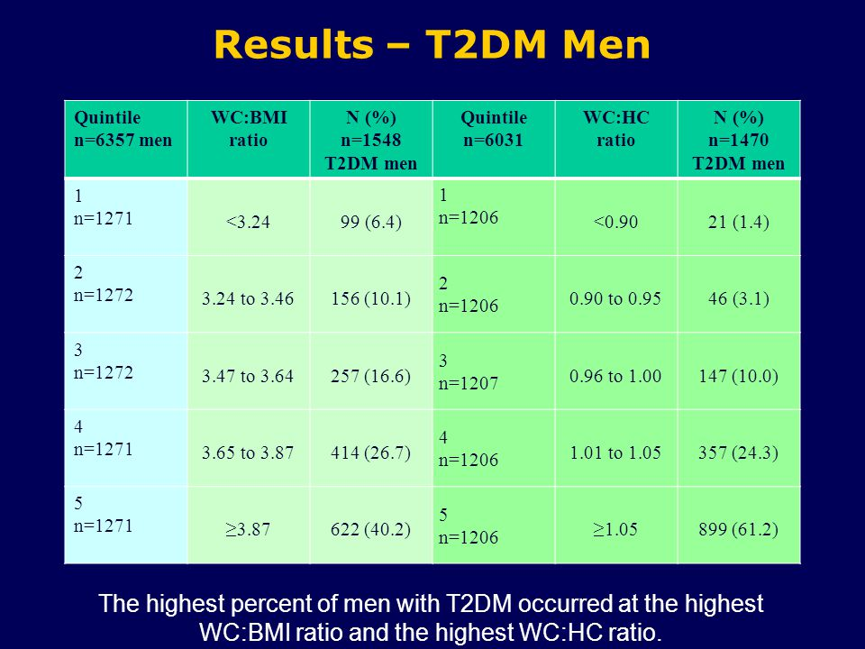 Results – T2DM Men Quintile n=6357 men WC:BMI ratio N (%) n=1548 T2DM men Quintile n=6031 WC:HC ratio N (%) n=1470 T2DM men 1 n=1271 <3.2499 (6.4) 1 n=1206 <0.9021 (1.4) 2 n=1272 3.24 to 3.46156 (10.1) 2 n=1206 0.90 to 0.9546 (3.1) 3 n=1272 3.47 to 3.64257 (16.6) 3 n=1207 0.96 to 1.00147 (10.0) 4 n=1271 3.65 to 3.87414 (26.7) 4 n=1206 1.01 to 1.05357 (24.3) 5 n=1271 ≥3.87622 (40.2) 5 n=1206 ≥1.05899 (61.2) The highest percent of men with T2DM occurred at the highest WC:BMI ratio and the highest WC:HC ratio.
