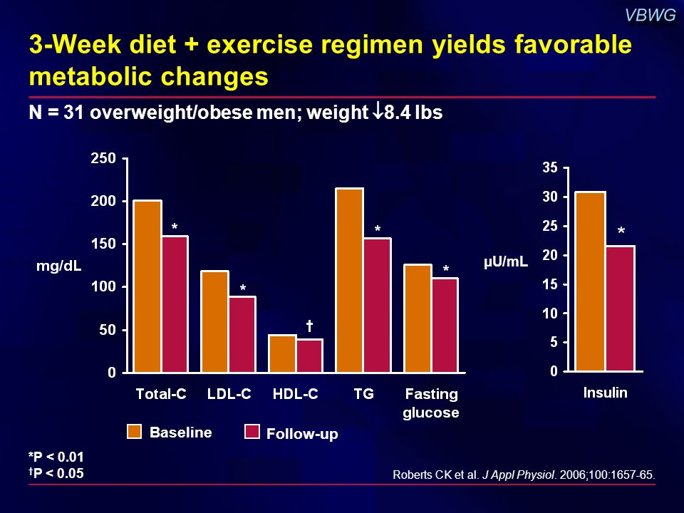 3-Week diet + exercise regimen yields favorable metabolic changes *P < 0.01 † P < 0.05 Roberts CK et al. J Appl Physiol. 2006;100:1657-65. μU/mL N = 3