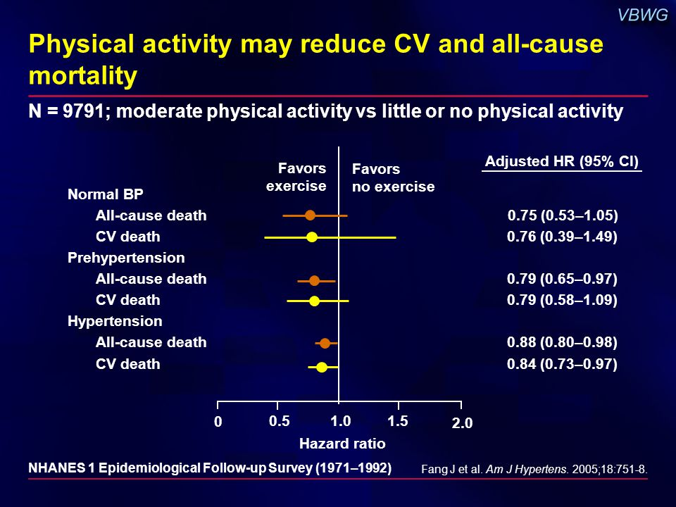 Physical activity may reduce CV and all-cause mortality Fang J et al.