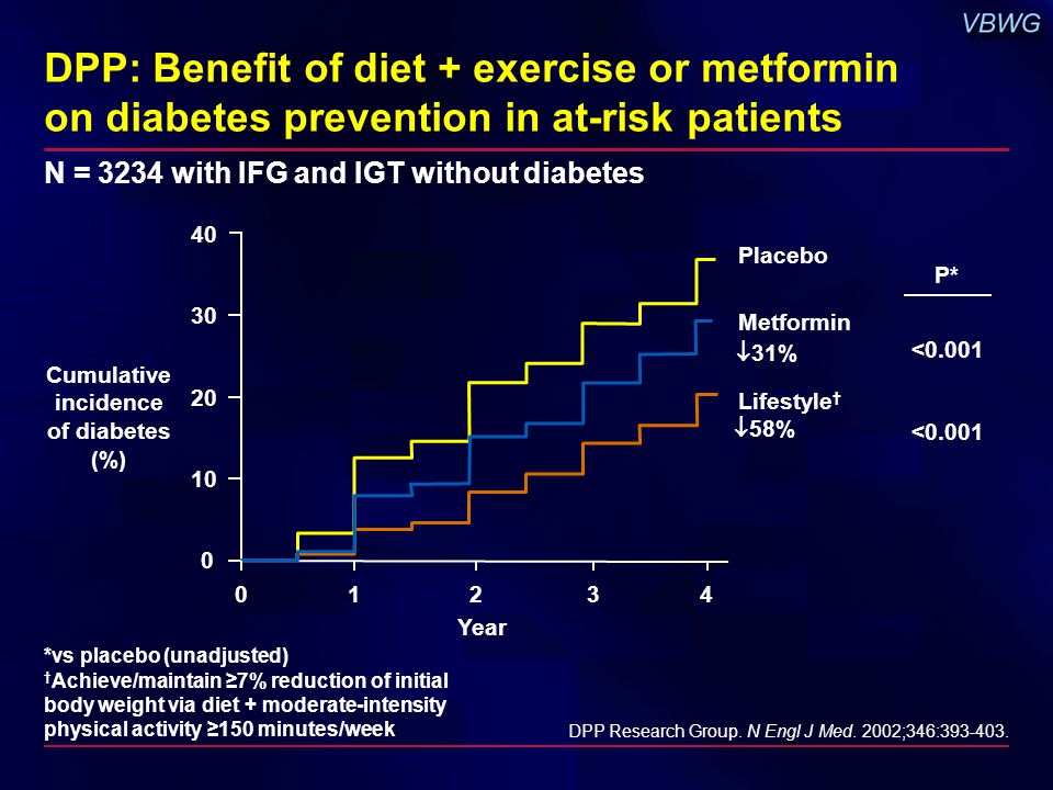 *vs placebo (unadjusted) † Achieve/maintain ≥7% reduction of initial body weight via diet + moderate-intensity physical activity ≥150 minutes/week DPP: Benefit of diet + exercise or metformin on diabetes prevention in at-risk patients DPP Research Group.