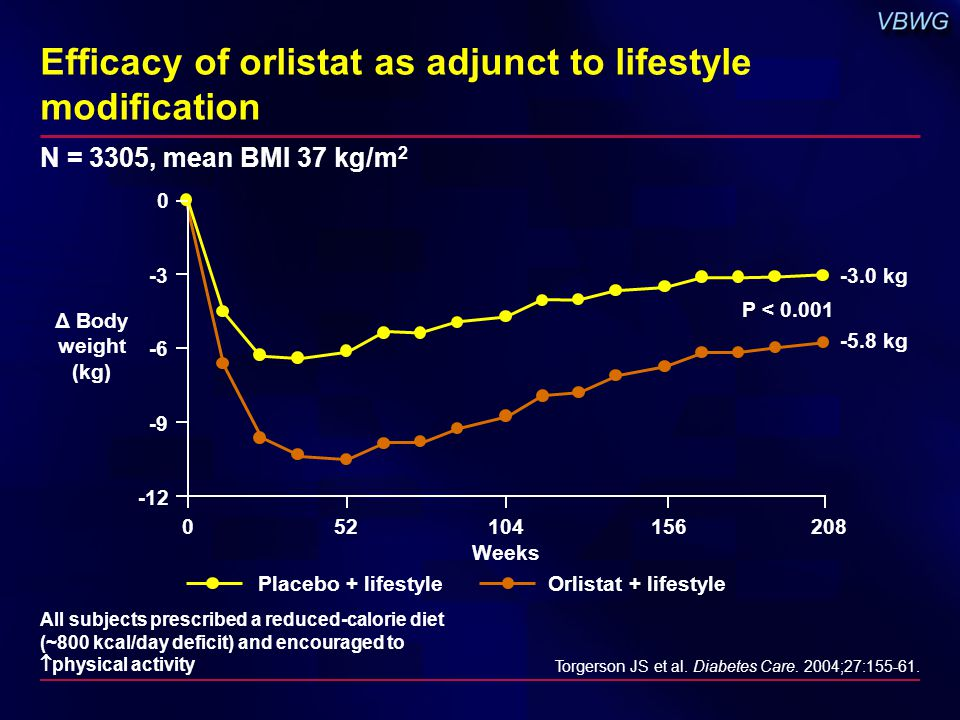 Efficacy of orlistat as adjunct to lifestyle modification N = 3305, mean BMI 37 kg/m 2 All subjects prescribed a reduced-calorie diet (~800 kcal/day deficit) and encouraged to  physical activity Torgerson JS et al.