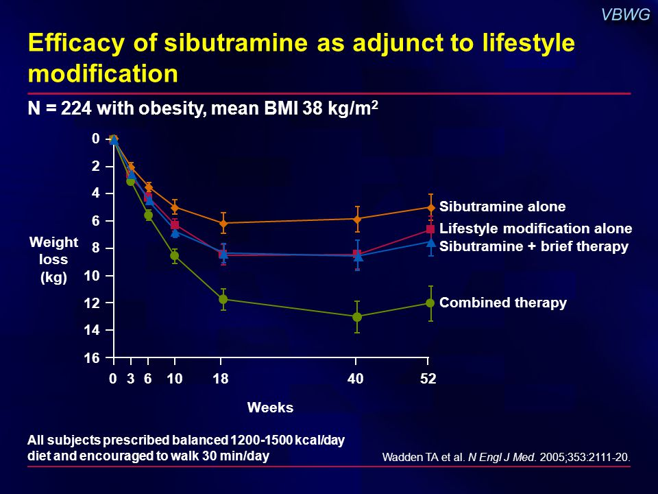 Efficacy of sibutramine as adjunct to lifestyle modification Wadden TA et al.