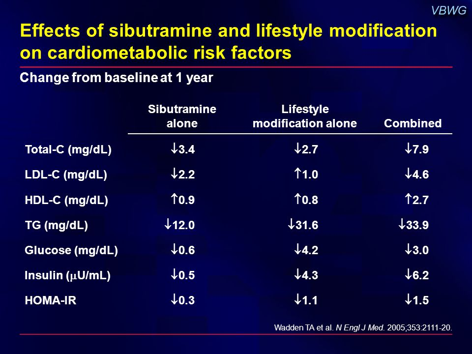 Effects of sibutramine and lifestyle modification on cardiometabolic risk factors Sibutramine alone Lifestyle modification aloneCombined Total-C (mg/dL)  3.4  2.7  7.9 LDL-C (mg/dL)  2.2  1.0  4.6 HDL-C (mg/dL)  0.9  0.8  2.7 TG (mg/dL)  12.0  31.6  33.9 Glucose (mg/dL)  0.6  4.2  3.0 Insulin (  U/mL)  0.5  4.3  6.2 HOMA-IR  0.3  1.1  1.5 Wadden TA et al.