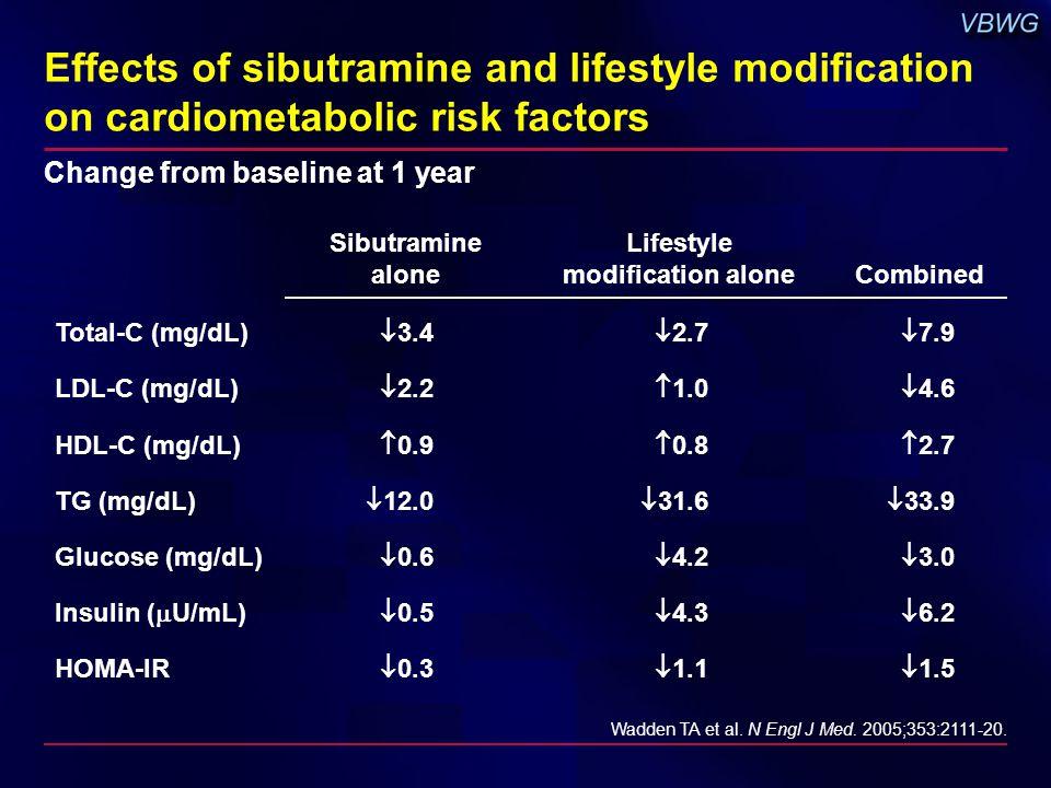 Effects of sibutramine and lifestyle modification on cardiometabolic risk factors Sibutramine alone Lifestyle modification aloneCombined Total-C (mg/dL)  3.4  2.7  7.9 LDL-C (mg/dL)  2.2  1.0  4.6 HDL-C (mg/dL)  0.9  0.8  2.7 TG (mg/dL)  12.0  31.6  33.9 Glucose (mg/dL)  0.6  4.2  3.0 Insulin (  U/mL)  0.5  4.3  6.2 HOMA-IR  0.3  1.1  1.5 Wadden TA et al.