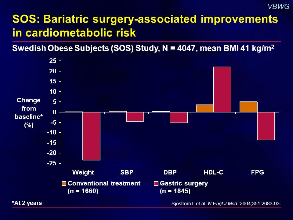 SOS: Bariatric surgery-associated improvements in cardiometabolic risk Sjöström L et al.