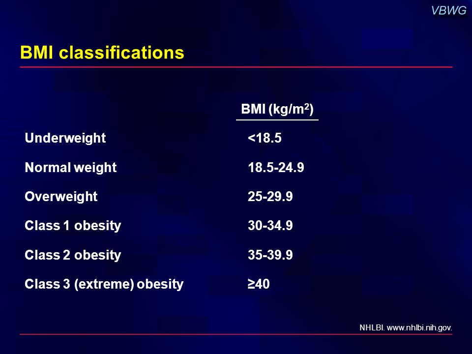 BMI classifications BMI (kg/m 2 ) Underweight<18.5 Normal weight18.5-24.9 Overweight25-29.9 Class 1 obesity30-34.9 Class 2 obesity35-39.9 Class 3 (ext