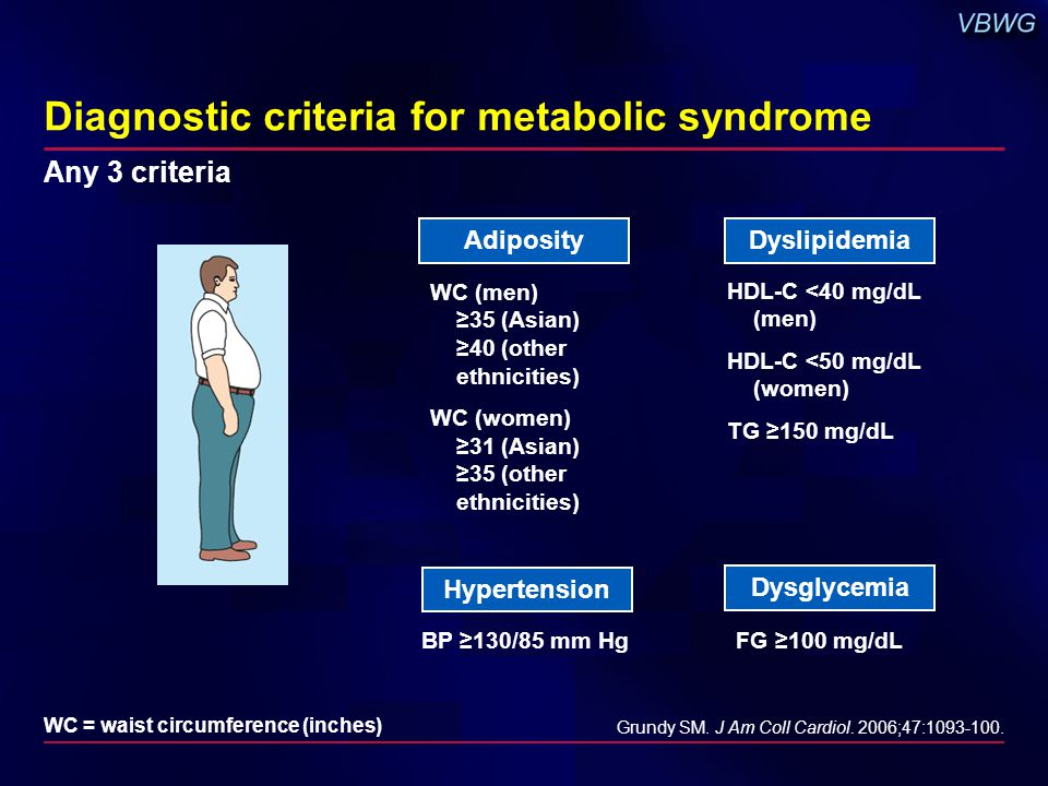 Hypertension Dyslipidemia BP ≥130/85 mm Hg HDL-C <40 mg/dL (men) HDL-C <50 mg/dL (women) TG ≥150 mg/dL Diagnostic criteria for metabolic syndrome Grundy SM.