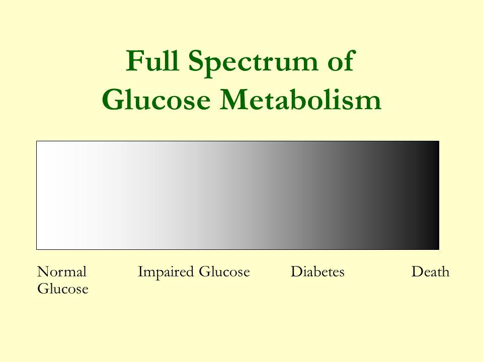Optimal Symptoms Onset of Death Health Disease -- Functional Illness -- Full Spectrum of Health & Disease
