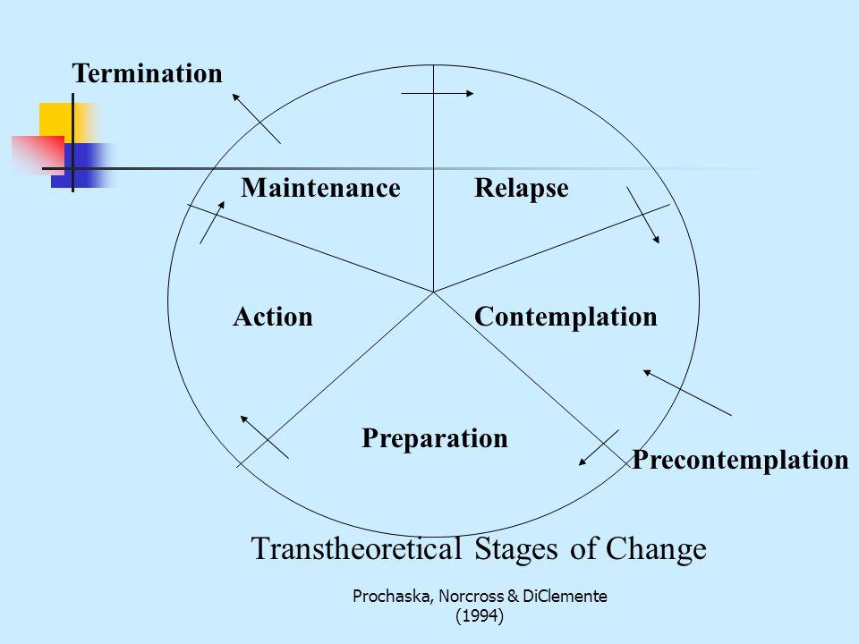 Prochaska, Norcross & DiClemente (1994) MaintenanceRelapse ContemplationAction Preparation Termination Precontemplation Transtheoretical Stages of Change