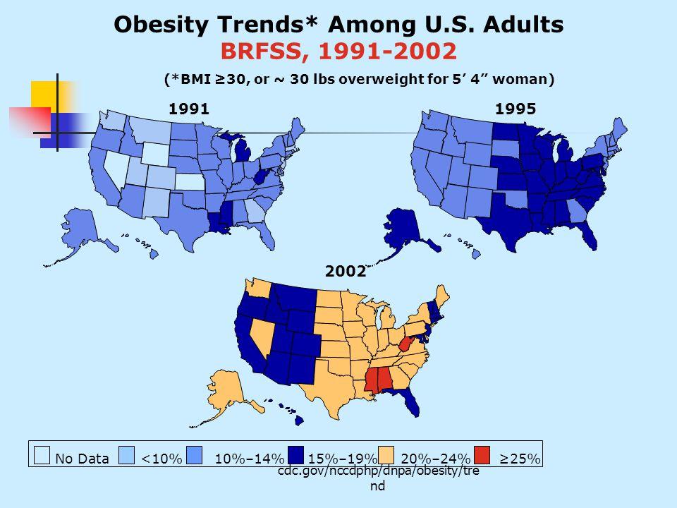 cdc.gov/nccdphp/dnpa/obesity/tre nd 19911995 2002 Obesity Trends* Among U.S.