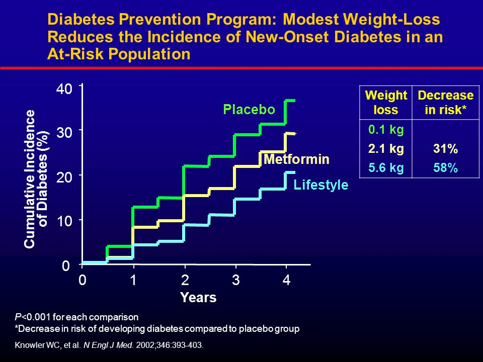 0 10 20 30 40 Cumulative Incidence of Diabetes (%) Years 01234 Placebo Lifestyle Metformin Weight loss Decrease in risk* 0.1 kg 2.1 kg31% 5.6 kg58% P<0.001 for each comparison *Decrease in risk of developing diabetes compared to placebo group Knowler WC, et al.