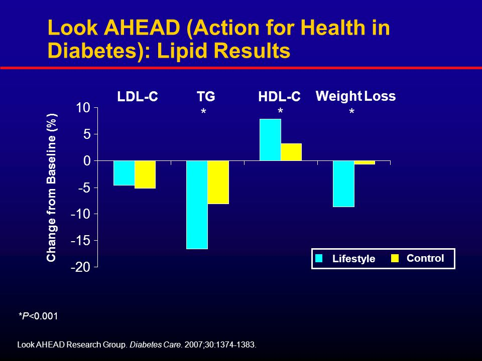 Look AHEAD (Action for Health in Diabetes): Lipid Results Change from Baseline (%) Look AHEAD Research Group.