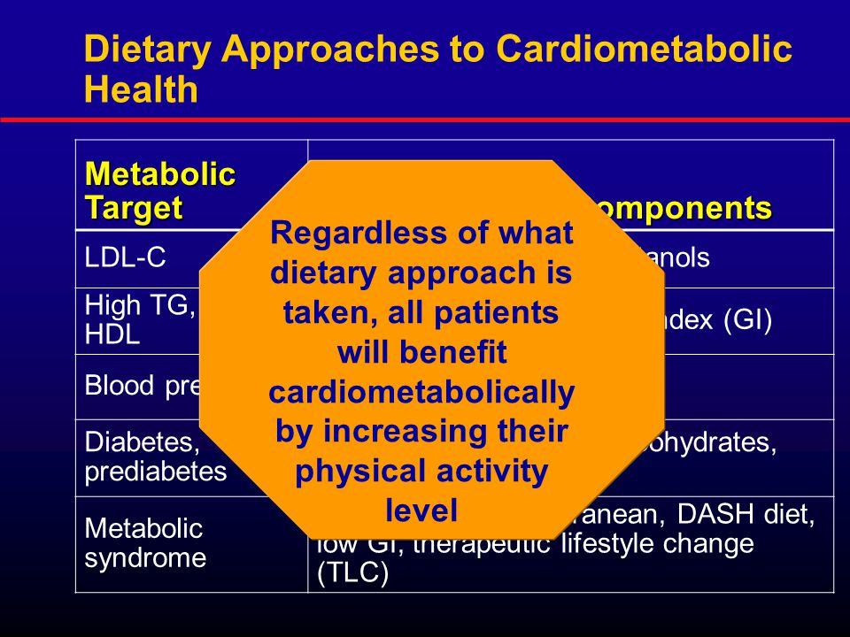 Dietary Approaches to Cardiometabolic Health MetabolicTarget Diets or Dietary Components LDL-CDiet portfolio: fats, fiber, stanols High TG, low HDL Weight loss, low glycemic index (GI) Blood pressureWeight loss, DASH diet Diabetes, prediabetes Weight loss, ↓ refined carbohydrates, ↑ fiber Metabolic syndrome Weight loss, Mediterranean, DASH diet, low GI, therapeutic lifestyle change (TLC) Regardless of what dietary approach is taken, all patients will benefit cardiometabolically by increasing their physical activity level