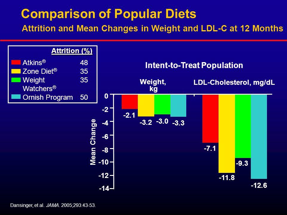 Comparison of Popular Diets Dansinger, et al. JAMA.