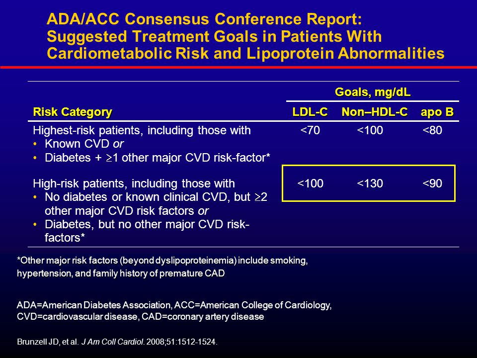 ADA=American Diabetes Association, ACC=American College of Cardiology, CVD=cardiovascular disease, CAD=coronary artery disease ADA/ACC Consensus Conference Report: Suggested Treatment Goals in Patients With Cardiometabolic Risk and Lipoprotein Abnormalities Risk Category Goals, mg/dL LDL-CNon–HDL-C apo B Highest-risk patients, including those with Known CVD or Diabetes +  1 other major CVD risk-factor* <70<100<80 High-risk patients, including those with No diabetes or known clinical CVD, but  2 other major CVD risk factors or Diabetes, but no other major CVD risk- factors* <100<130<90 *Other major risk factors (beyond dyslipoproteinemia) include smoking, Brunzell JD, et al.