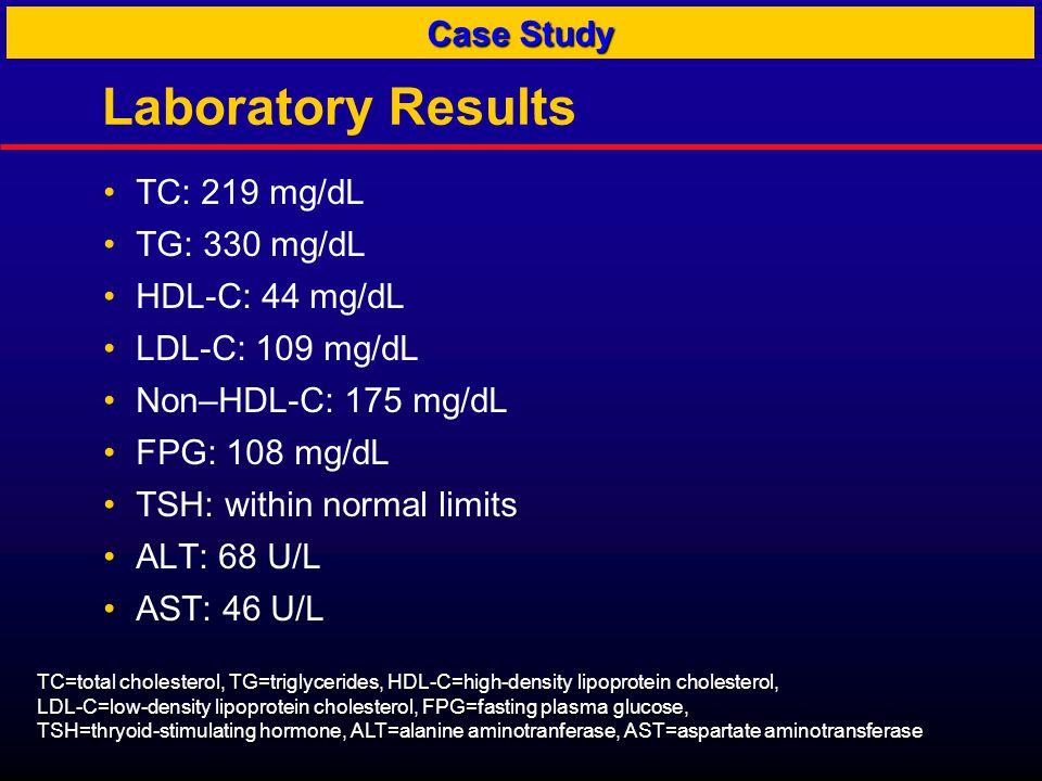 Laboratory Results TC: 219 mg/dL TG: 330 mg/dL HDL-C: 44 mg/dL LDL-C: 109 mg/dL Non–HDL-C: 175 mg/dL FPG: 108 mg/dL TSH: within normal limits ALT: 68 U/L AST: 46 U/L Case Study TC=total cholesterol, TG=triglycerides, HDL-C=high-density lipoprotein cholesterol, LDL-C=low-density lipoprotein cholesterol, FPG=fasting plasma glucose, TSH=thryoid-stimulating hormone, ALT=alanine aminotranferase, AST=aspartate aminotransferase