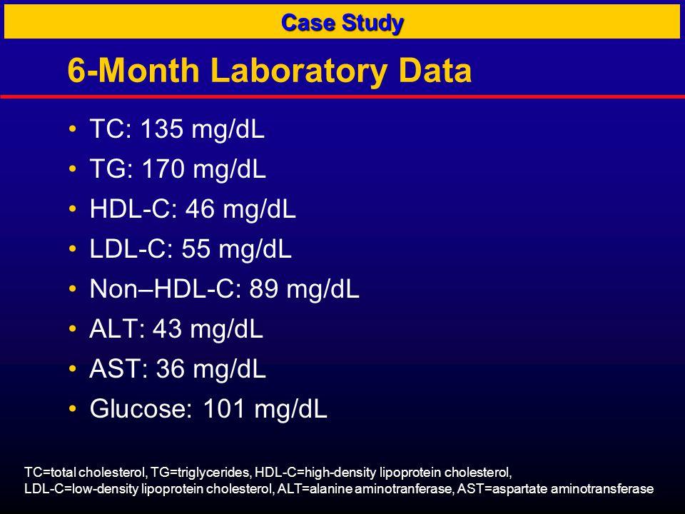 6-Month Laboratory Data TC: 135 mg/dL TG: 170 mg/dL HDL-C: 46 mg/dL LDL-C: 55 mg/dL Non–HDL-C: 89 mg/dL ALT: 43 mg/dL AST: 36 mg/dL Glucose: 101 mg/dL Case Study TC=total cholesterol, TG=triglycerides, HDL-C=high-density lipoprotein cholesterol, LDL-C=low-density lipoprotein cholesterol, ALT=alanine aminotranferase, AST=aspartate aminotransferase