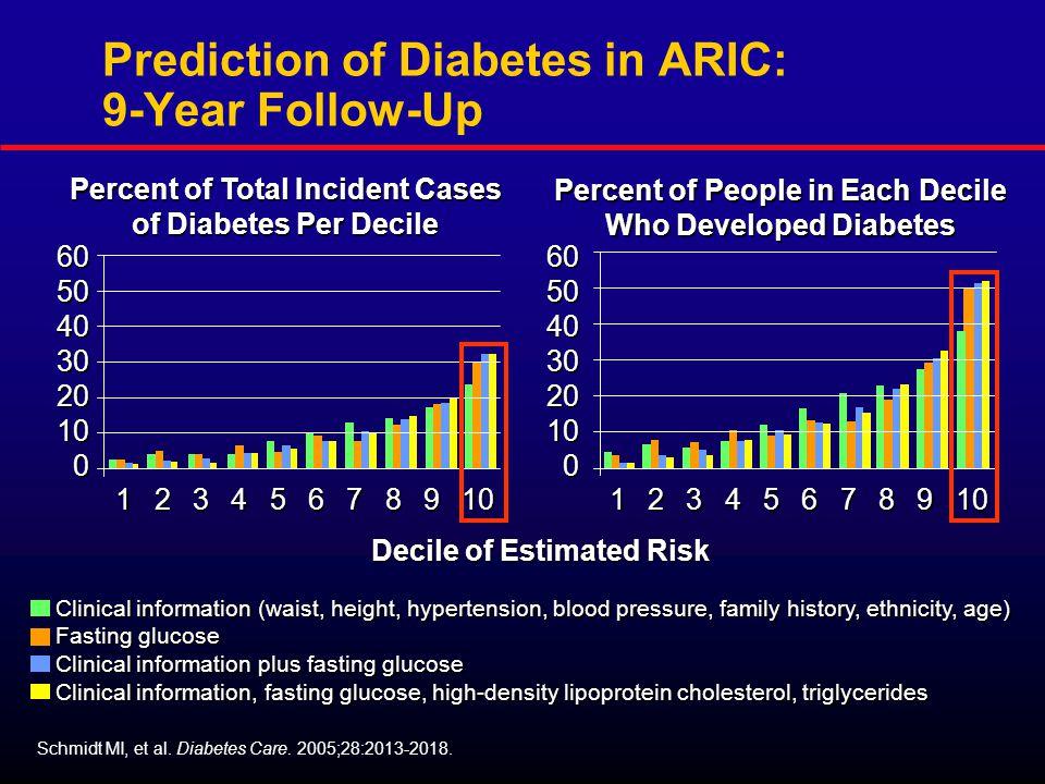 Prediction of Diabetes in ARIC: 9-Year Follow-Up Schmidt MI, et al.