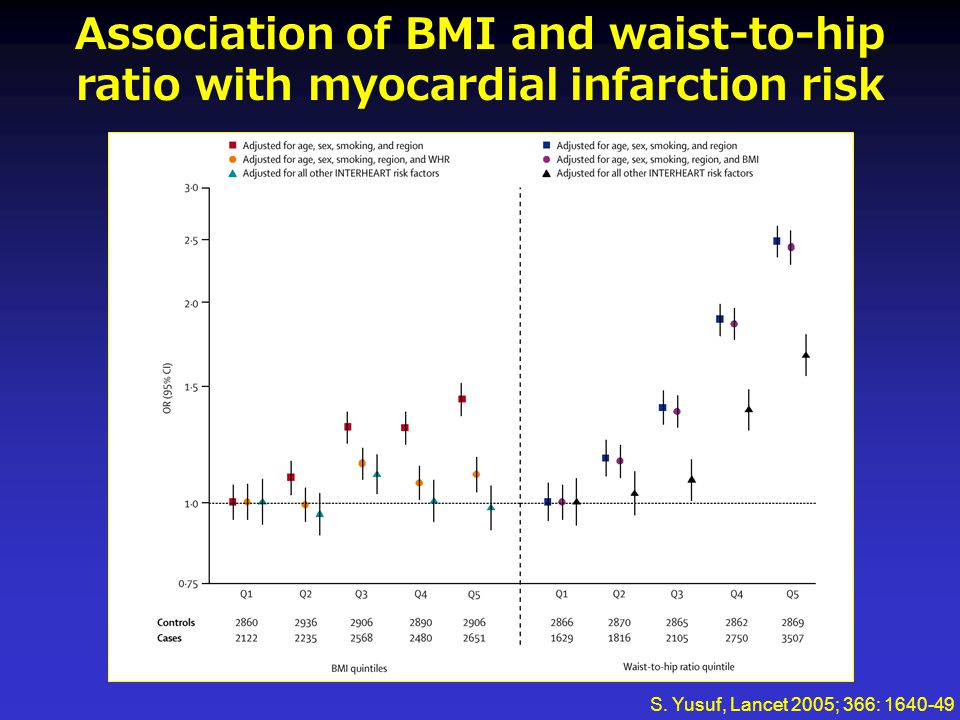 Association of BMI and waist-to-hip ratio with myocardial infarction risk S. Yusuf, Lancet 2005; 366: 1640-49