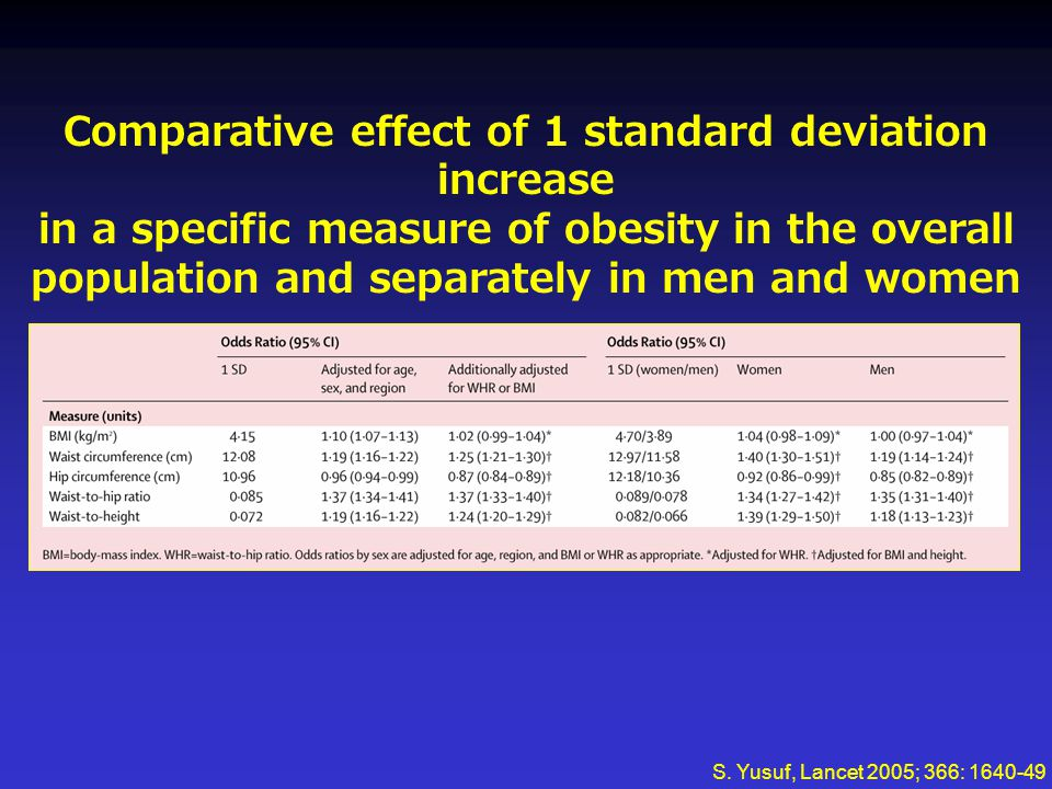 Comparative effect of 1 standard deviation increase in a specific measure of obesity in the overall population and separately in men and women S. Yusu